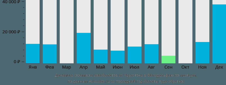 Динамика стоимости авиабилетов из Чарлстона в Филадельфию по месяцам