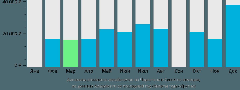 Динамика стоимости авиабилетов из Чарлстона в Сиэтл по месяцам