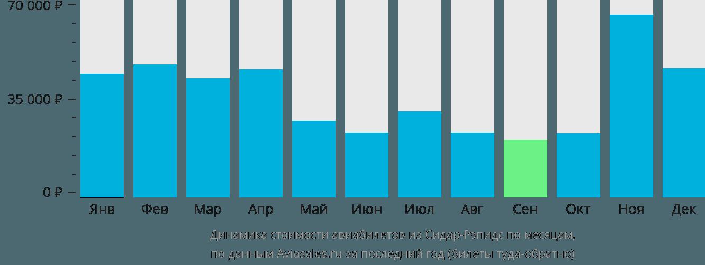 Динамика стоимости авиабилетов из Сидар-Рапидс по месяцам