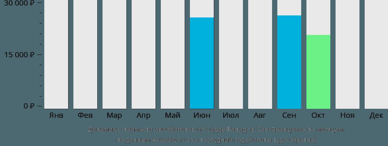 Динамика стоимости авиабилетов из Сидар-Рапидс в Сан-Франциско по месяцам