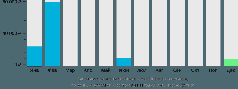 Динамика стоимости авиабилетов из Чифэна по месяцам