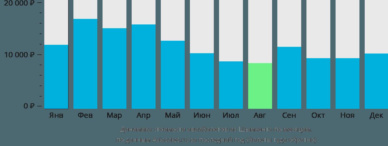 Динамика стоимости авиабилетов из Шымкента по месяцам