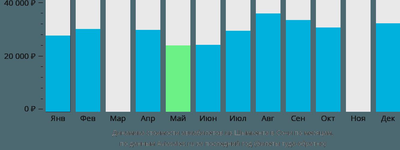 Динамика стоимости авиабилетов из Шымкента в Сочи по месяцам