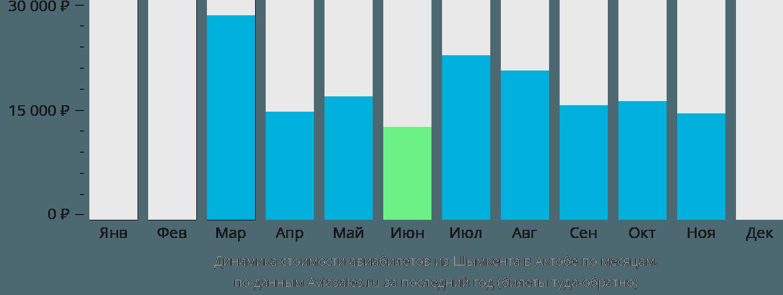 Динамика стоимости авиабилетов из Шымкента в Актюбинск по месяцам