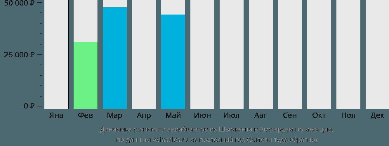 Динамика стоимости авиабилетов из Шымкента в Амстердам по месяцам