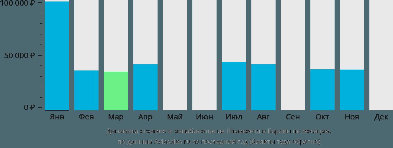 Динамика стоимости авиабилетов из Шымкента в Берлин по месяцам
