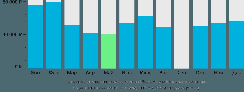 Динамика стоимости авиабилетов из Шымкента в Бангкок по месяцам