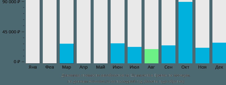 Динамика стоимости авиабилетов из Шымкента в Ереван по месяцам