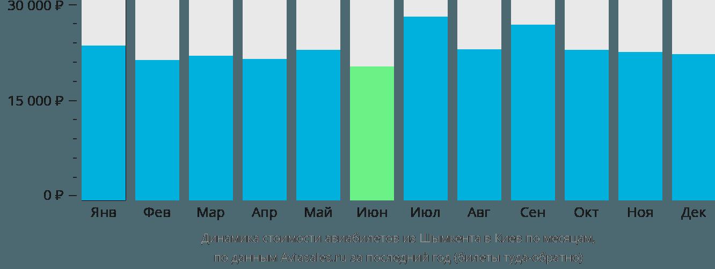Динамика стоимости авиабилетов из Шымкента в Киев по месяцам