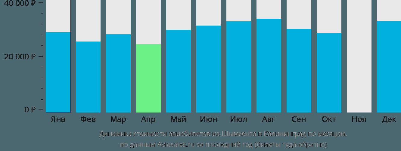Динамика стоимости авиабилетов из Шымкента в Калининград по месяцам