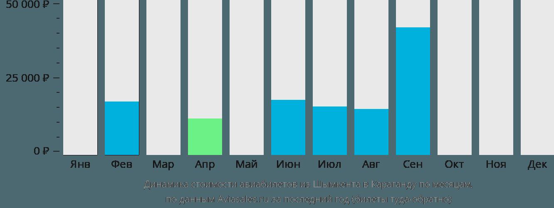 Динамика стоимости авиабилетов из Шымкента в Караганду по месяцам