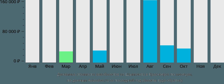 Динамика стоимости авиабилетов из Шымкента в Красноярск по месяцам