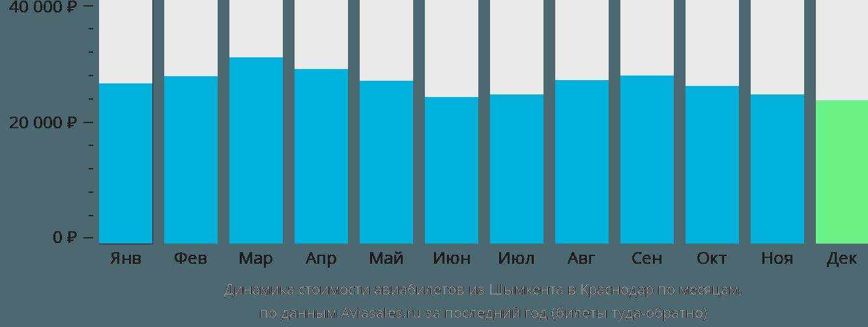 Динамика стоимости авиабилетов из Шымкента в Краснодар по месяцам