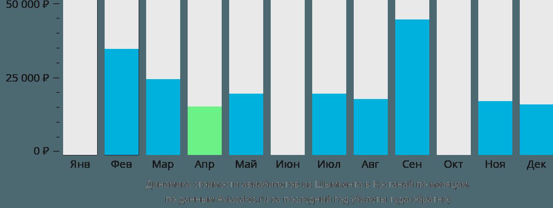 Динамика стоимости авиабилетов из Шымкента в Костанай по месяцам