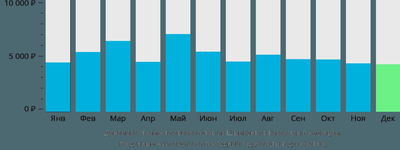 Динамика стоимости авиабилетов из Шымкента в Казахстан по месяцам