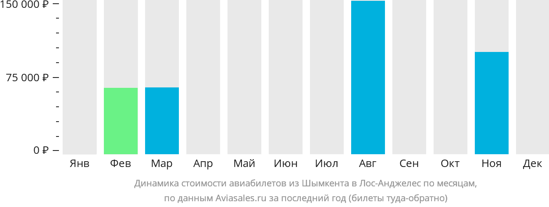 Динамика стоимости авиабилетов из Шымкента в Лос-Анджелес по месяцам