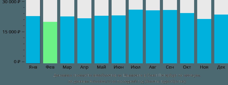 Динамика стоимости авиабилетов из Шымкента в Санкт-Петербург по месяцам