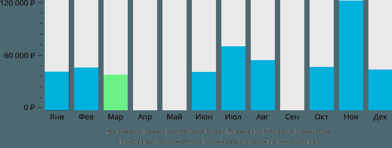 Динамика стоимости авиабилетов из Шымкента в Лондон по месяцам