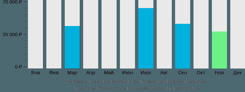 Динамика стоимости авиабилетов из Шымкента в Мадрид по месяцам