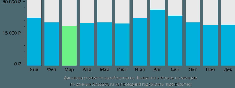 Динамика стоимости авиабилетов из Шымкента в Москву по месяцам