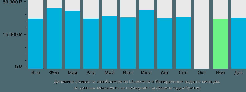 Динамика стоимости авиабилетов из Шымкента в Минеральные Воды по месяцам