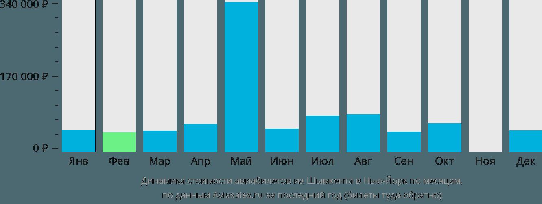 Динамика стоимости авиабилетов из Шымкента в Нью-Йорк по месяцам