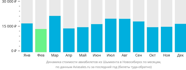 Динамика стоимости авиабилетов из Шымкента в Новосибирск по месяцам