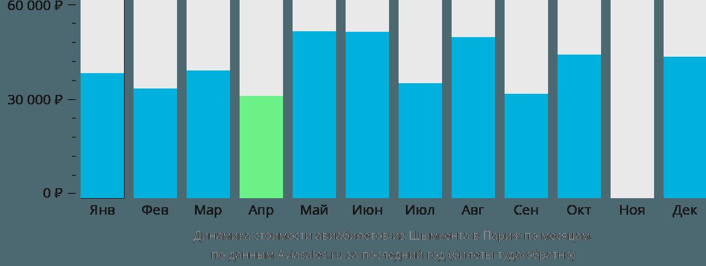 Динамика стоимости авиабилетов из Шымкента в Париж по месяцам