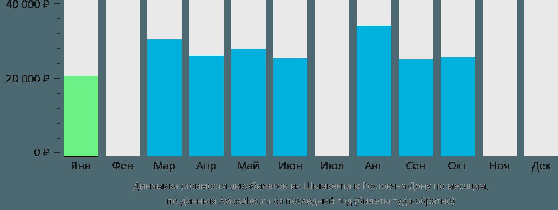Динамика стоимости авиабилетов из Шымкента в Ростов-на-Дону по месяцам