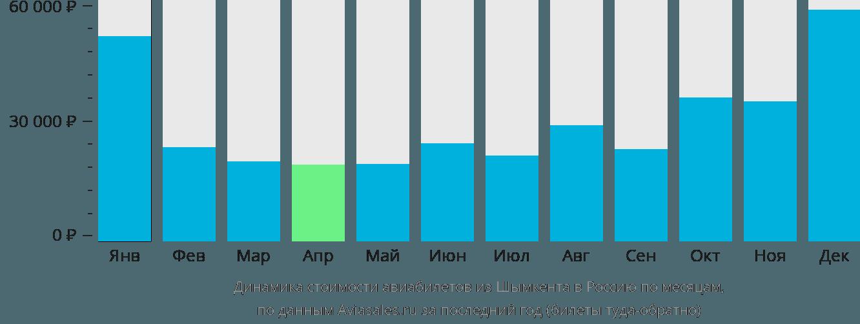 Динамика стоимости авиабилетов из Шымкента в Россию по месяцам