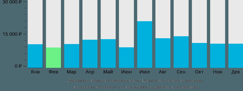 Динамика стоимости авиабилетов из Шымкента в Актау по месяцам