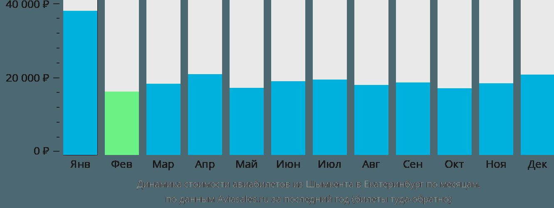 Динамика стоимости авиабилетов из Шымкента в Екатеринбург по месяцам