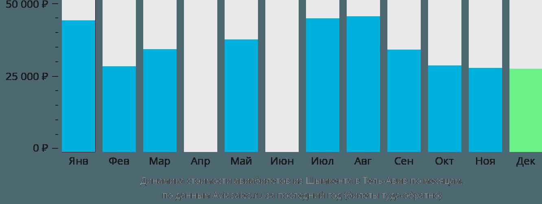 Динамика стоимости авиабилетов из Шымкента в Тель-Авив по месяцам