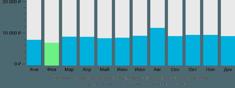 Динамика стоимости авиабилетов из Шымкента в Астану по месяцам