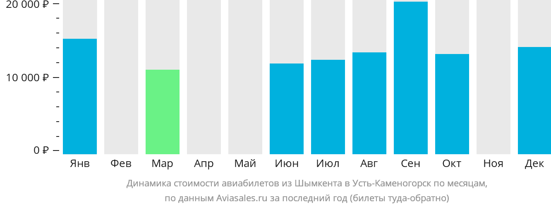Динамика стоимости авиабилетов из Шымкента в Усть-Каменогорск по месяцам