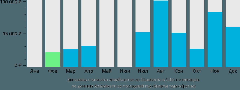 Динамика стоимости авиабилетов из Шымкента в США по месяцам