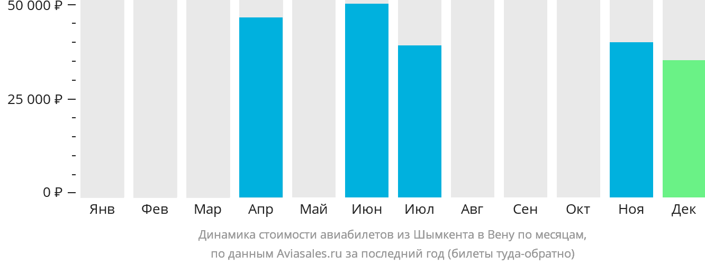 Динамика стоимости авиабилетов из Шымкента в Вену по месяцам