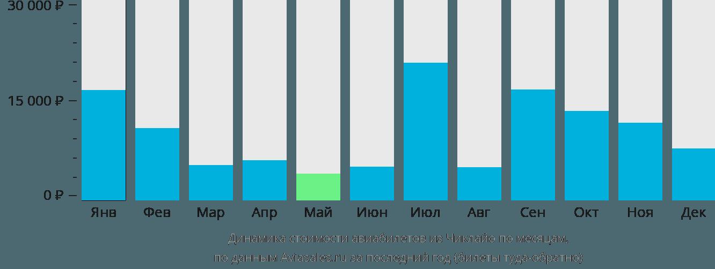 Динамика стоимости авиабилетов из Чиклайо по месяцам
