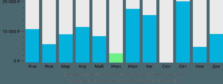 Динамика стоимости авиабилетов из Чиклайо в Лиму по месяцам
