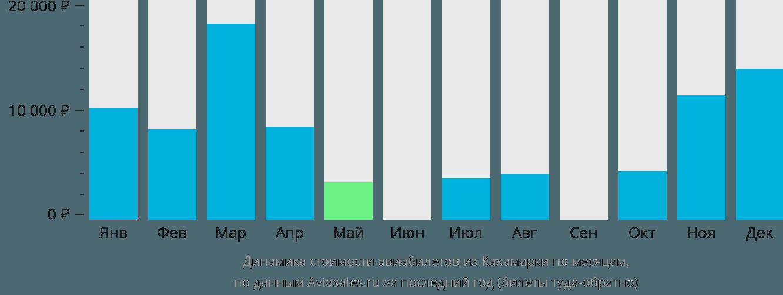 Динамика стоимости авиабилетов из Кахамарки по месяцам