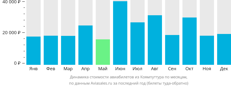 Динамика стоимости авиабилетов из Коямпуттура по месяцам