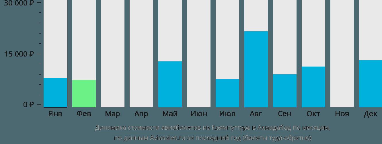 Динамика стоимости авиабилетов из Коямпуттура в Ахмадабад по месяцам