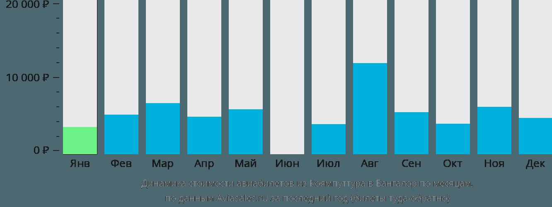 Динамика стоимости авиабилетов из Коямпуттура в Бангалор по месяцам
