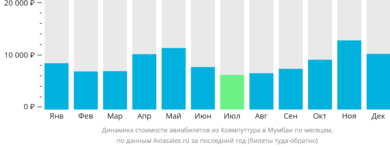 Динамика стоимости авиабилетов из Коямпуттура в Мумбаи по месяцам