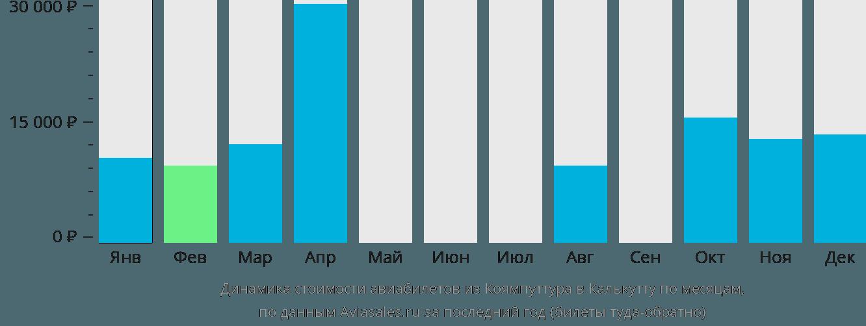Динамика стоимости авиабилетов из Коямпуттура в Калькутту по месяцам