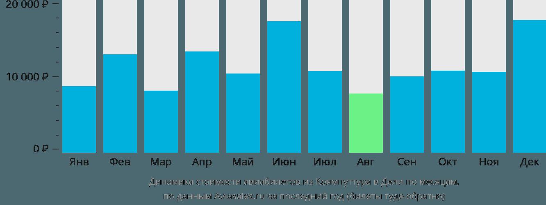 Динамика стоимости авиабилетов из Коямпуттура в Дели по месяцам