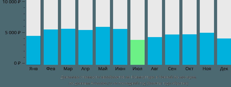 Динамика стоимости авиабилетов из Коямпуттура в Ченнай по месяцам