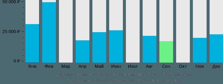 Динамика стоимости авиабилетов из Коямпуттура в Сингапур по месяцам