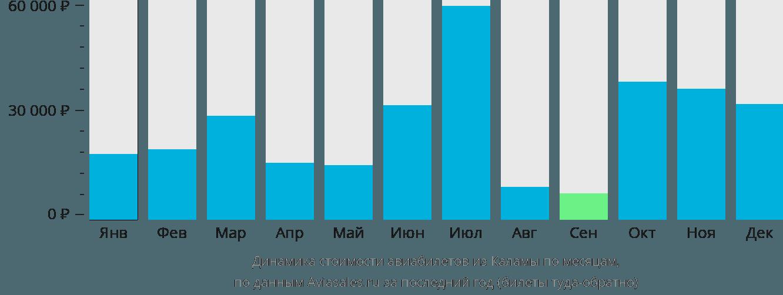 Динамика стоимости авиабилетов из Каламы по месяцам