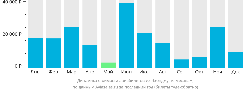 Динамика стоимости авиабилетов из Чхонджу по месяцам